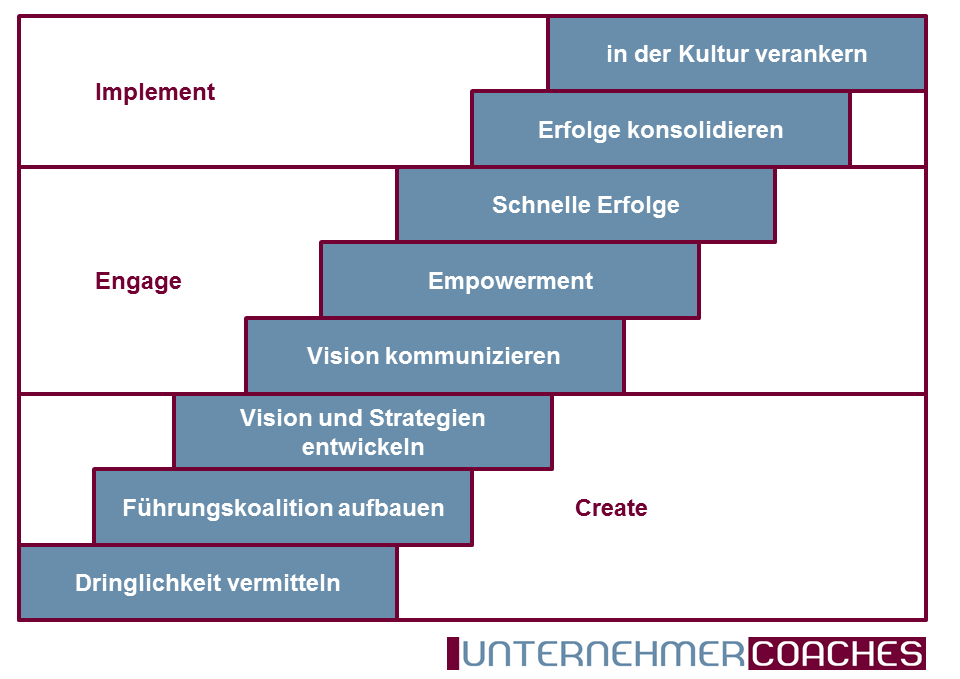 change-management-kotter